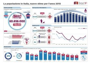 Copia di popolazione-in-italia