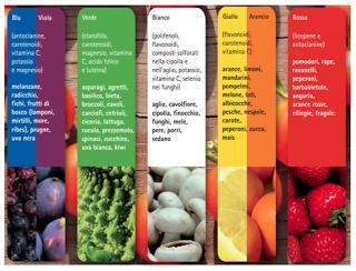 13 feb 2018 – La prevenzione comincia a tavola: la frutta e i colori degli antiossidanti (Prato)
